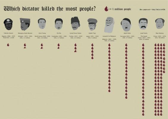 Dictator-cc-565x399